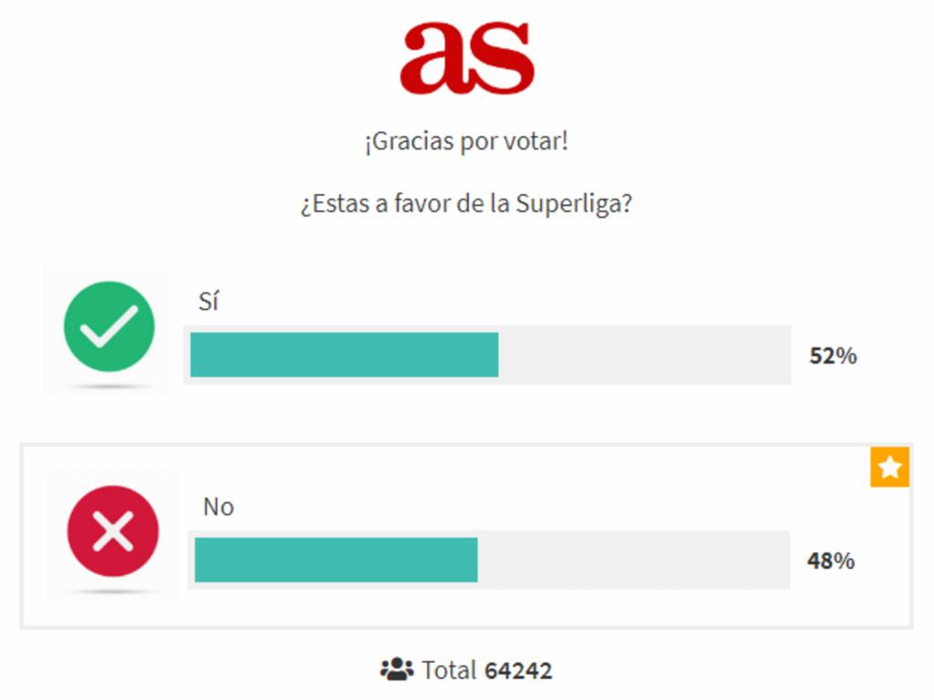Në Spajnë, Superligën e mendojnë si Breksitin: 52% në favor!